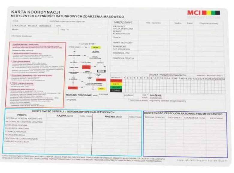 Karta koordynacji medycznych czynności ratunkowych Triage
